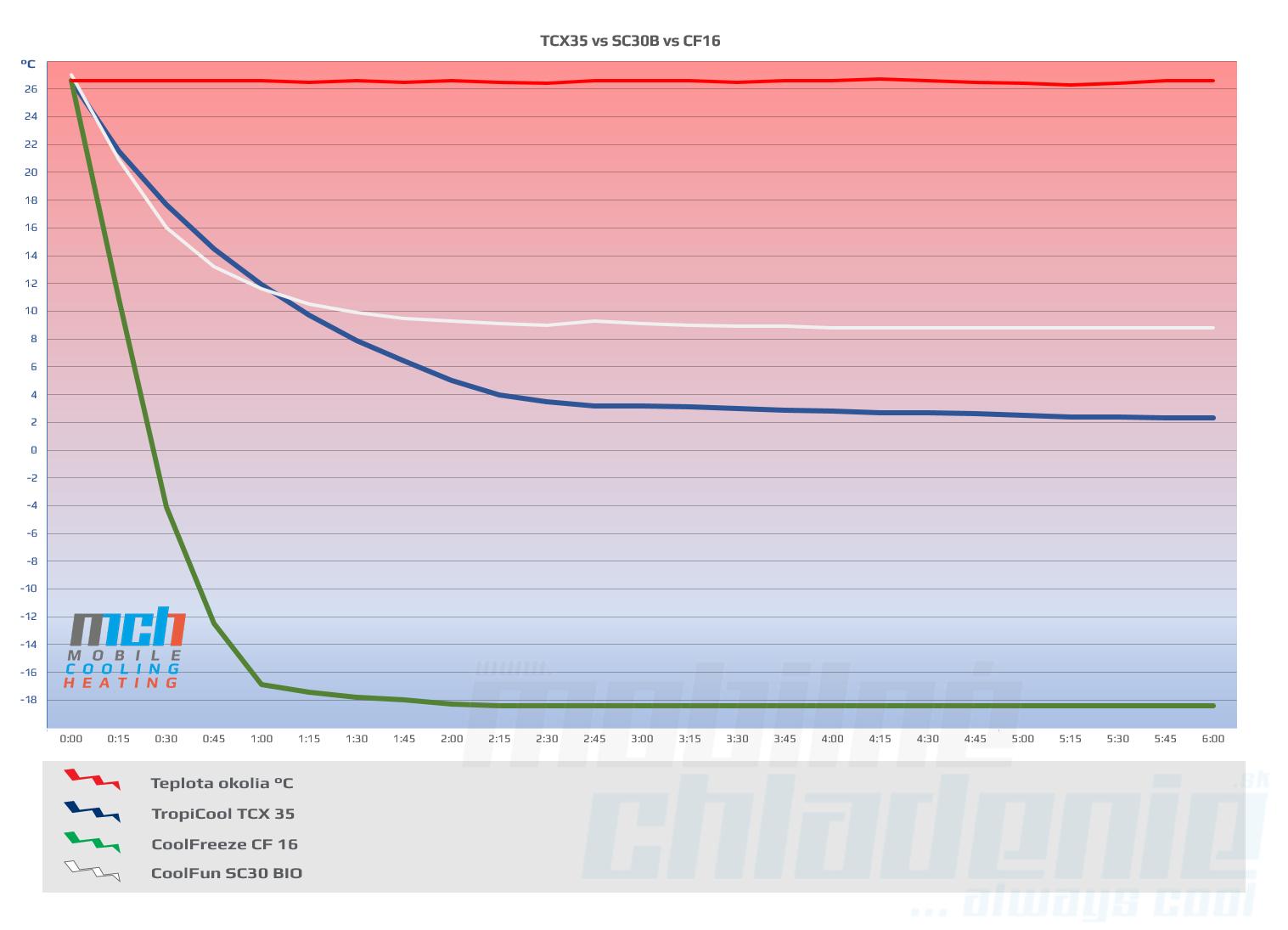 TCX35 vs CF16 vs SC30BIO Test